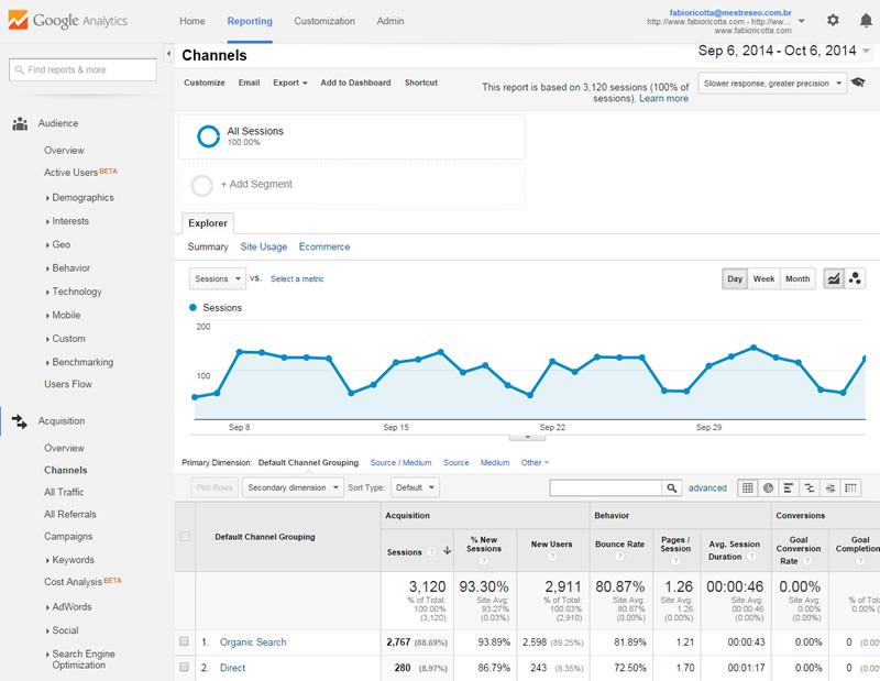 Relatório de Canais no Google Analytics